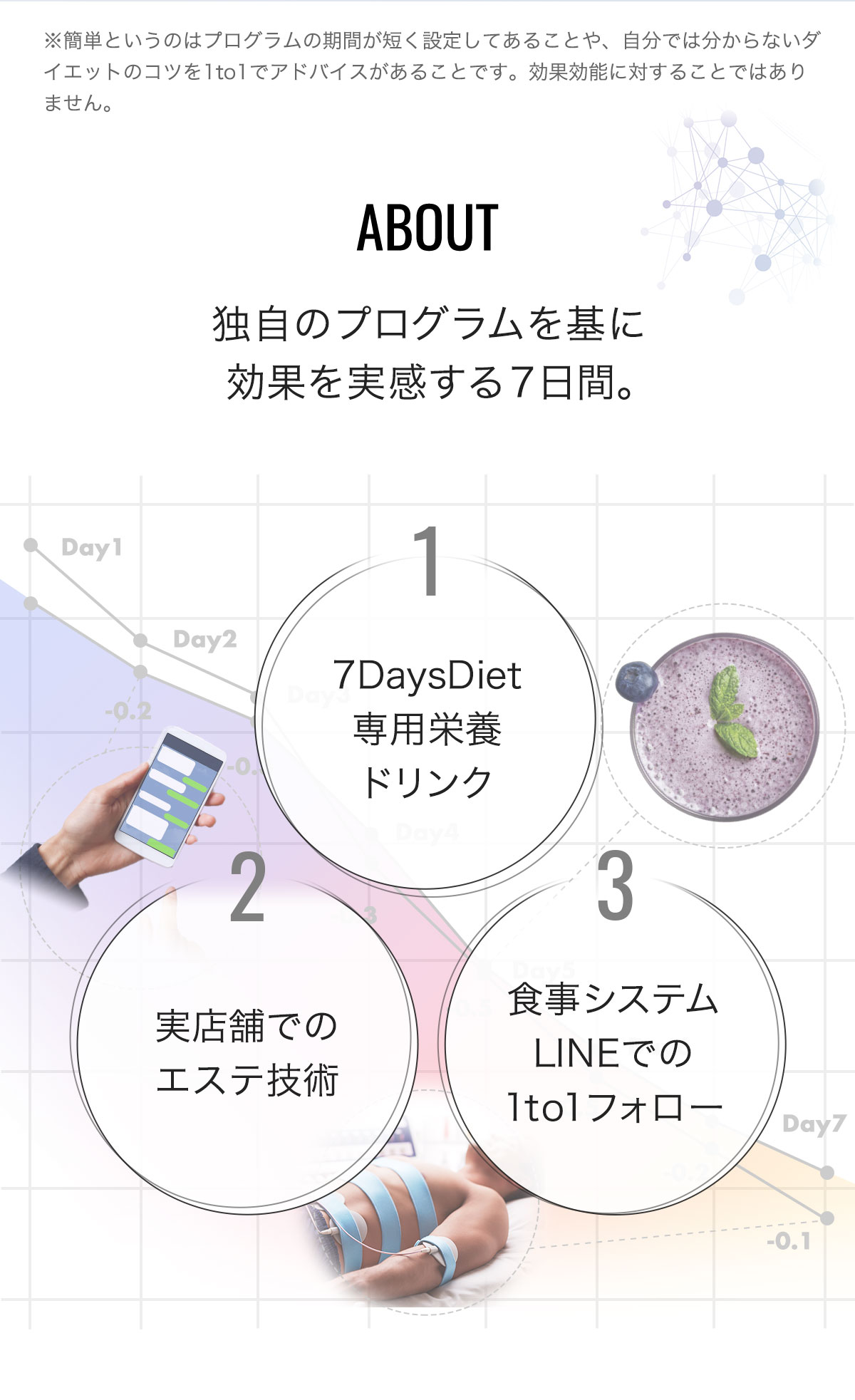 About 独自のプログラムを基に効果を実感する7日間。